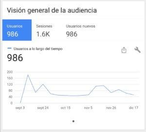 Estadísticas del Blog (Google Analytics)