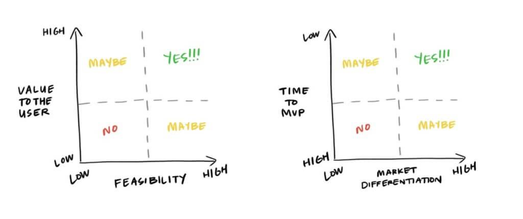 Diferenciación del producto: SaaS y la prioridad para implementar cambios y nuevas prestaciones