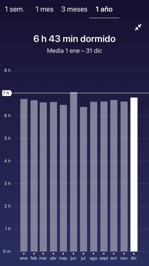 Horas de sueño real en 2019